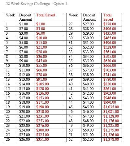52 week savings chart